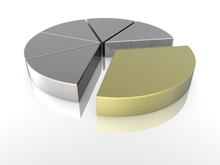 Pie Chart - Tax and Estate Planning